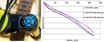 Fox 32 Fork Air Pressure Chart Fox Float Ctd Evolution Air Pressure Chart Punctual Fox