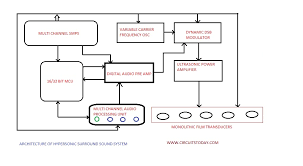 sound system block diagram ireleast info diagram sound system diagram auto wiring diagram schematic wiring block