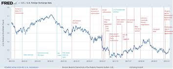 Gbp Usd Fx Rate Chart Brexit Impact On Gbp To Usd Exchange Rate American Express