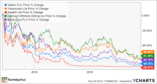 Plc Chart Shares Of Valaris Plc Surge On Better Than Expected Earnings