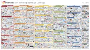 how industry leaders create strong brands the startup medium these numbers only cover the marketing ecosystem making a buying decision in a busy crm market can be even more overwhelming and we are not even