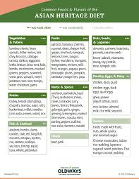 Healthy Food Replacement Chart Asian Heritage Diet Oldways