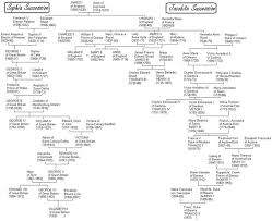 Image Result For Ancestry Chart Of Henry Viii English