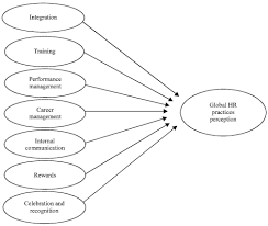 fig1 2k15 470 479 employees perceptions of the importance of human resources on training feedback questionnaire template