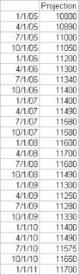 Excel Fan Chart Excel Fan Chart Showing Uncertainty In Projections Peltier