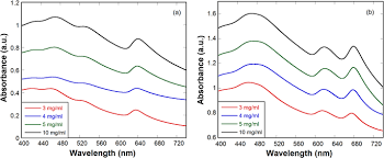 Characterization By Uv Visible Spectroscopy Absorbance Spectra Of