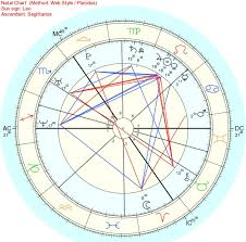 Draconic Chart Calculator A Powerful Empath A Natal Draconic Chart Analysis Astro
