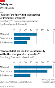 Millennials Generation X Baby Boomers Chart American Millennials Think They Will Be Rich Daily Chart
