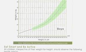 Asian Toddler Growth Chart 80 True To Life Male Baby Weight Chart