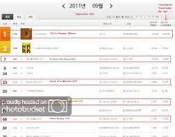 Info Jyjs In Heaven Topping Gaon Album Chart Monthly