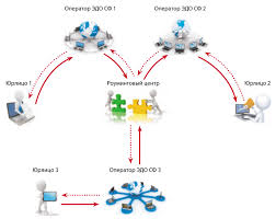 Электронный документооборот роуминговый обмен счетами фактурами Роуминг электронного документооборота