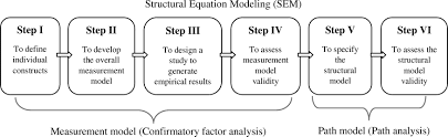 structural equation modeling for relationship based determinants of safety performance in construction projects journal of management in engineering vol