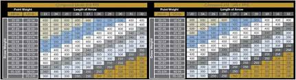 Gold Tip Arrow Chart Beman Arrow Chart New Gold Tip Spine Selector Collection Of