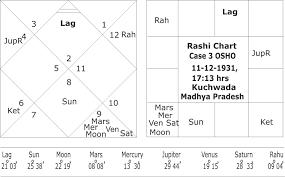 Osho Horoscope Chart Astrological Yogas For Spirituality