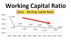 Working Capital Chart Working Capital Ratio Definition Formula How To Calculate