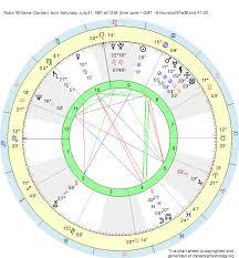 Birth Chart Robin Williams Cancer Zodiac Sign Astrology
