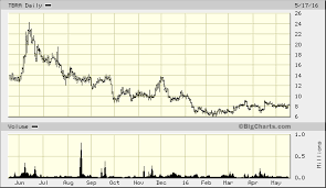 Tbra Stock Chart Buy Tobira Therapeutics For Its Nash Drug Candidate Tobira