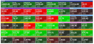Finviz Futures Charts Finviz Review An In Depth Look At Scanners Charts And More