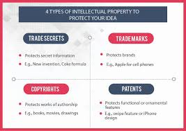 Copyright Duration Chart Four Types Of Intellectual Property You Can Use To Protect