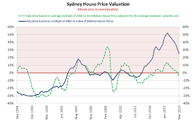 Perth Median House Price Chart Sydney Melbourne House Prices Lead The Race Downwards In