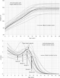 Growth Velocity And Biological Variables During Puberty In