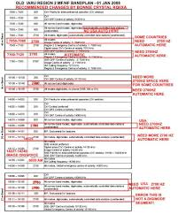 Uk Ham Radio Bands Chart Bandplan Amateur Radio Iaru Region 2 International
