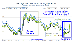 Mortgage Rates Daily Chart Bond Tantrum Ii Mortgage Rates Up 80 Basis Points Since