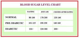 Blood Sugar Levels Chart Printable Room Surf Com