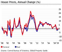 Investment Analysis Of Israeli Real Estate Market