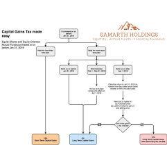 Ltcg Flow Chart