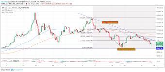 Price Chart Btc Bitcoin Price Analysis Btc Renewed Battle To 10 000 Relies