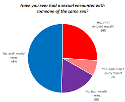 Belize Religion Pie Chart Sexual Orientation And Sexual Behavior Okcupid Data