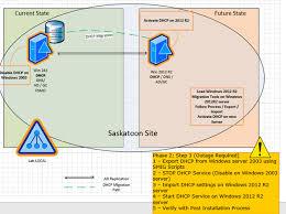 Windows Server 2008 R2 Versions Comparison Chart Dhcp Migration Windows Server 2003 2008 To Windows