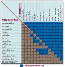 Metal Roofing Compatibility Chart 73 Conclusive Metal Galvanic Corrosion Chart