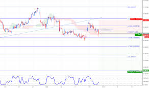 Page 2 Gbp Eur Chart Pound To Euro Rate Tradingview