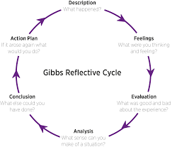 reflective practice gibbs reflective cycle marjon academic this cycle can be used for your reflective writing but if you are using it at level 3 or 4 you need to adjust the cycle so that analysis permeates through