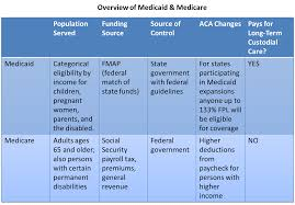 Medicaid Comparison Chart Paying For Health Care In The Us