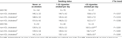 Serum Non Hdl Cholesterol Levels Classified By Smoking