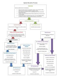 Sample Preschool Organizational Chart Special Education Process In Az Super Useful Flowchart