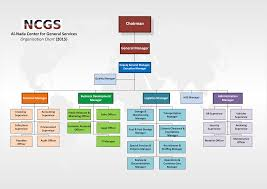 About Ncgs Yemen Al Nada Center For General Services