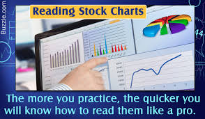 Reading Stock Chart Trends Heres How You Can Read And Analyze Stock Charts Like A Pro