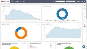 Redmine Charts Plugin Redmine Resource Dashboard Easy Redmine