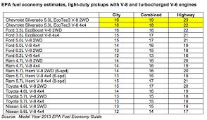 14 Judicious Truck Mpg Chart