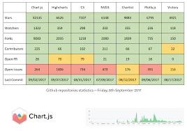 How To Use Json Data In Chart Js How To Setup Chart Js For React And Dynamically Allocate Colors