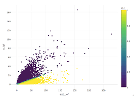 Interactive Plots In R Using Plotly Dave Tangs Blog