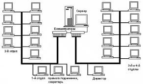 Курсовая Организация корпоративной компьютерной сети для  Курсовая Организация корпоративной компьютерной сети для предприятия
