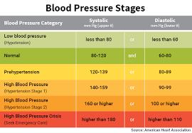 12 Qualified Dia Blood Pressure Chart
