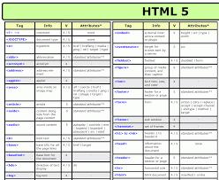 html reference sheet html reference sheet cheat sheets