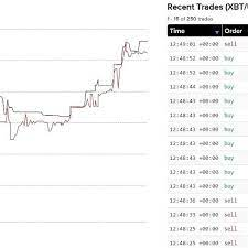 Launched in 2011, kraken is the largest crypto exchange platform in terms of euro volume and liquidity. What Is Kraken
