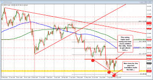 Usdjpy Eurjpy Moves To New Session Lows After Tame Pce Data